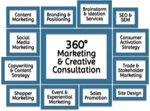 Complete Integrated Marketing Expertise