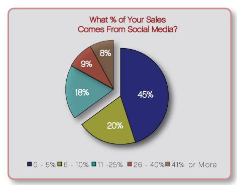 Marketing TechBlog Chart