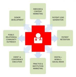 Medical Marketing Matrix