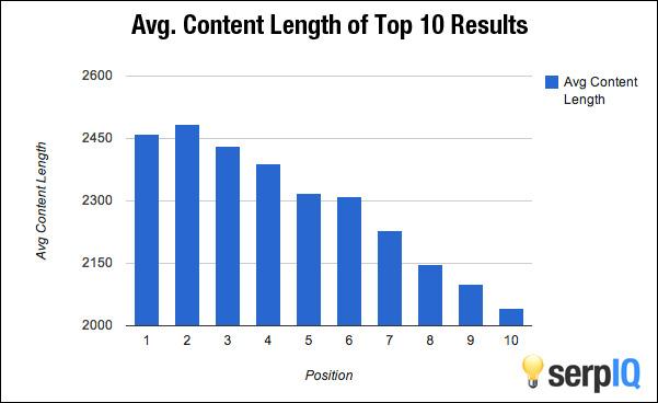 Blogpost Length Graph