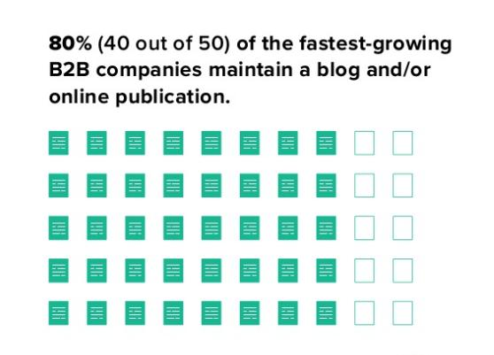Content Marketing Is Driving B2B Growth