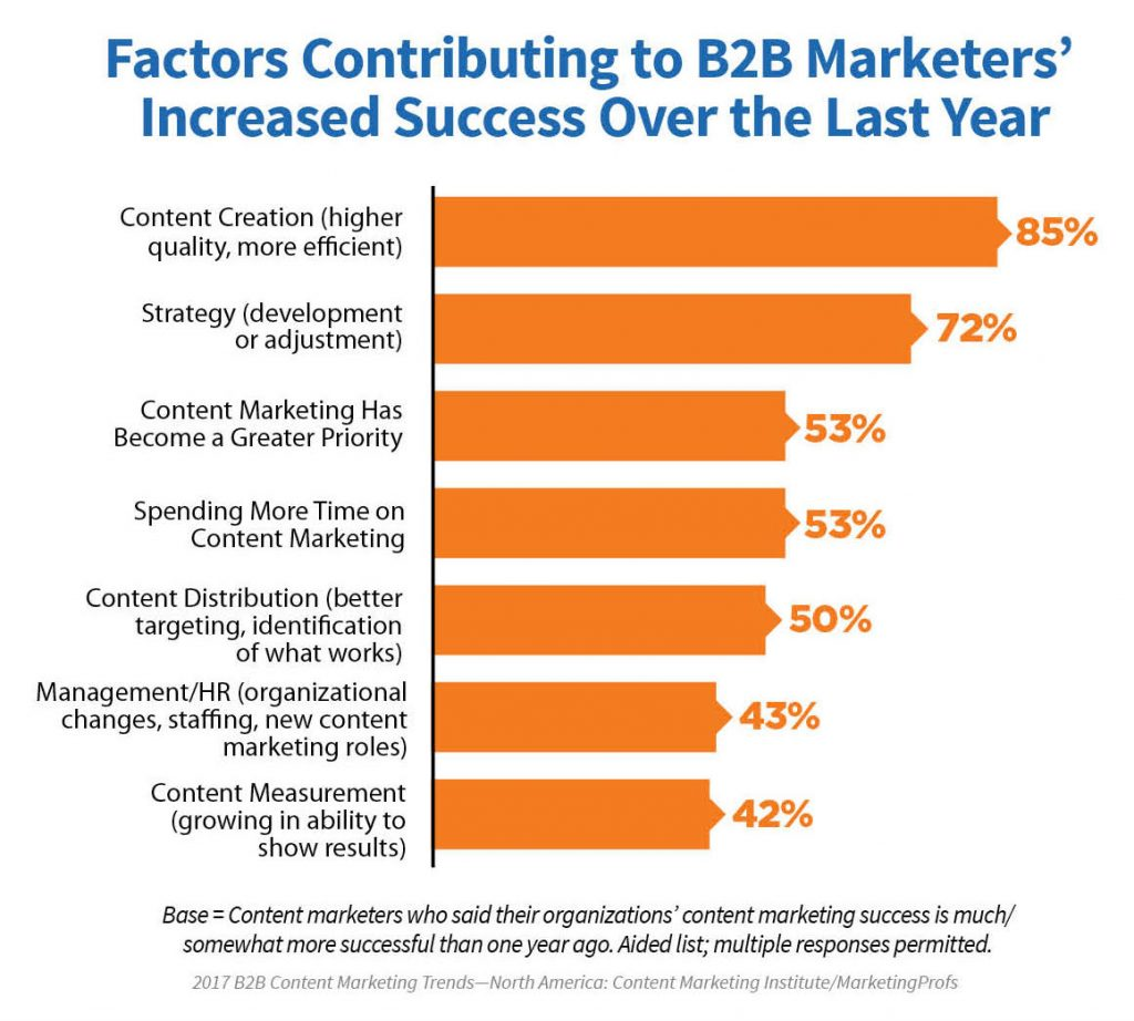 B2B content success factors