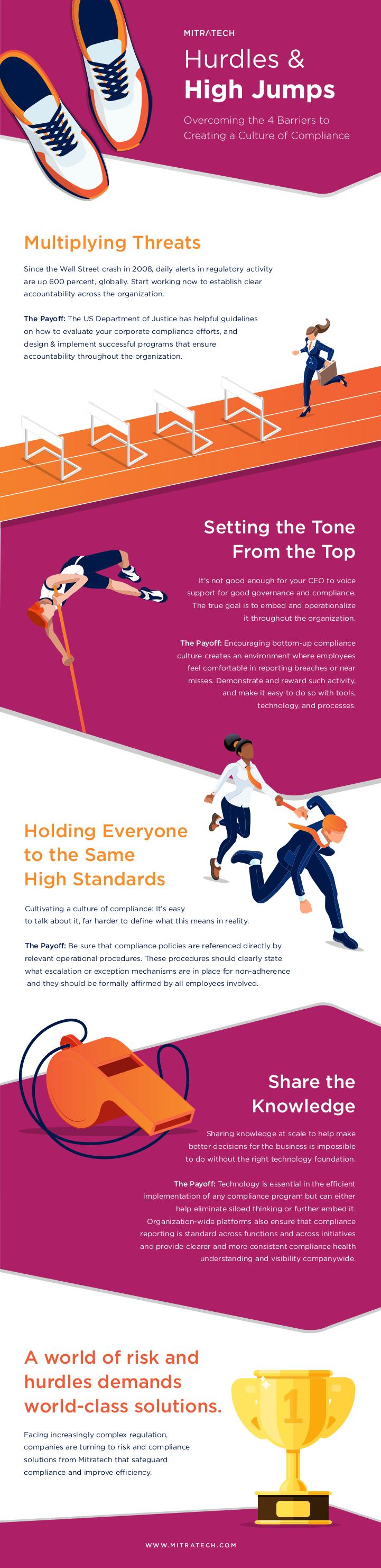 GRC Compliance Hurdles Infographic